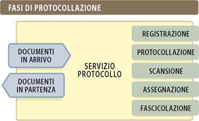 Protocollo Informatico Albi Professionali